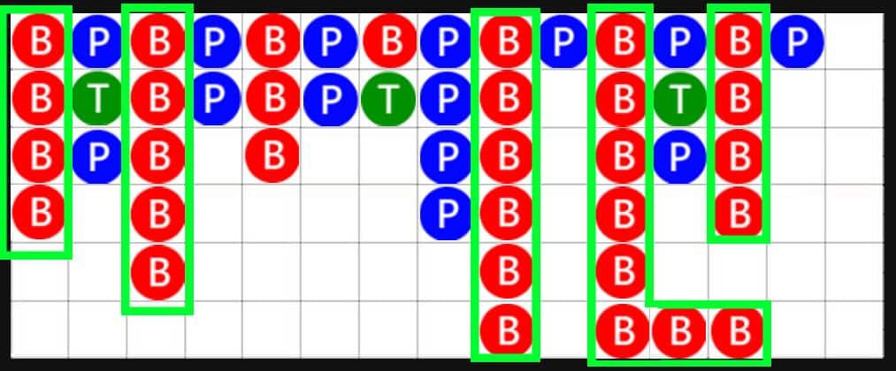 เทคนิคพื้นฐานวิธีการอ่านกราฟ บาคาร่าออนไลน์
